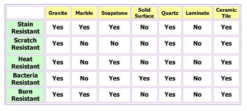 Granite And Marble Comparison As Well As Information On Different