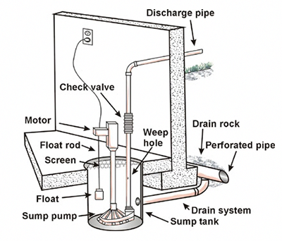 sump pump maintenance how to keep your basement dry checklist rh pinterest com