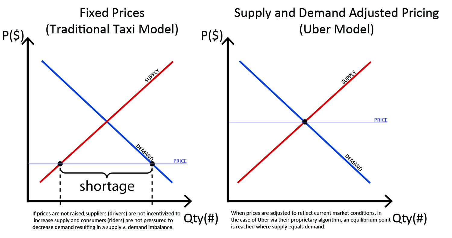 Price Ceiling Too Low Prices Caused The Shortage When Supply Is Much Lower Than Demand Uber Proposed The Equilibrium Whe Innovative Companies Uber Equality