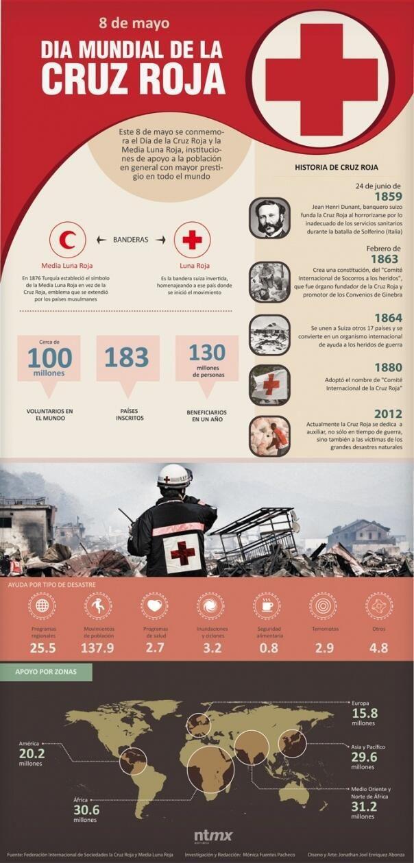 Día de la Cruz Roja #infografia #infographic
