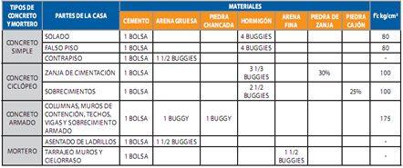 Proporciones para mezclas de concreto y mortero aceros for Mezcla de hormigon
