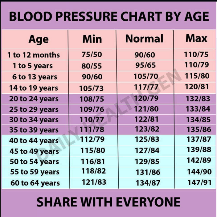 High Blood Pressure Healthy Life Cardiac Diet Blood Pressure