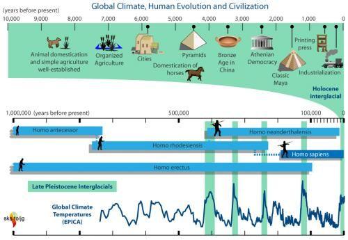 Timeline EPICA human evolution and civilization | History | Human