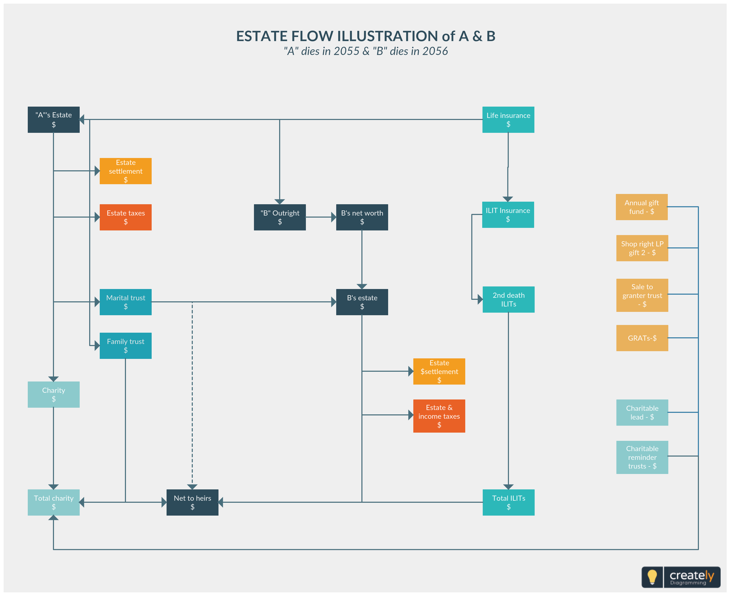 Estate planning flowchart is the step by process of effectively protection preservation and increasing an inidual also rh pinterest