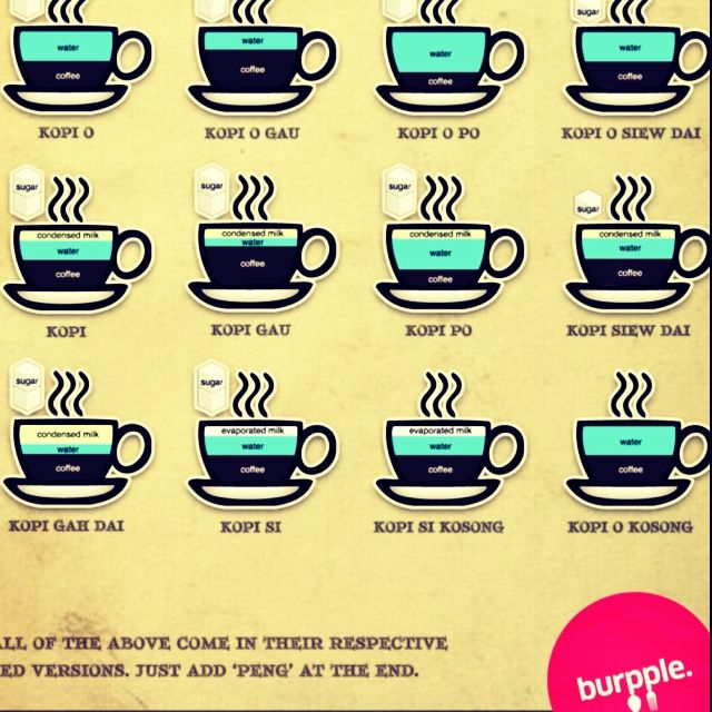 How To Order Kopi Like A Pro How To Order Coffee Coffee Type Kopi