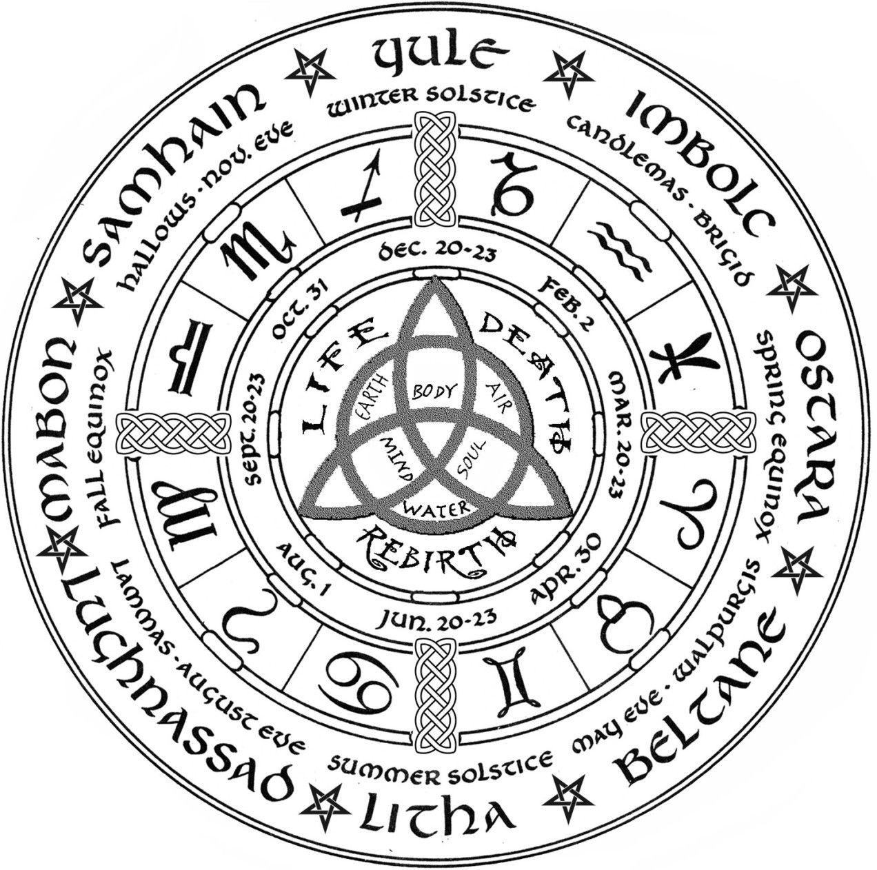 L Arbre Des Sephiroth Daath Et La Traversee De L Abime Symbole Esoterique Livres Des Ombres Symboles Occultes
