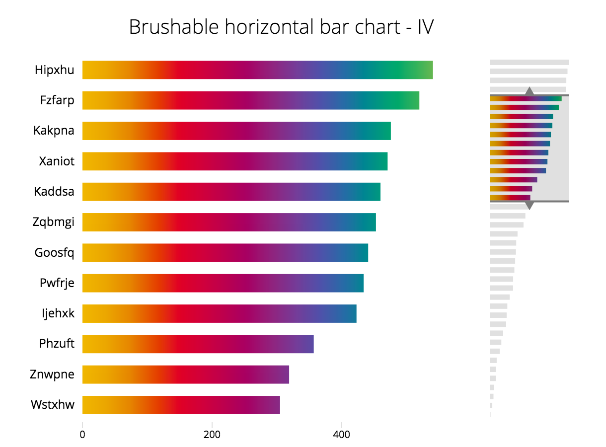 bl.ocks.org - Brushable Horizontal Bar Chart - IV