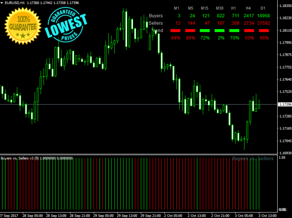 Download Buyers Vs Sellers Best Forex Indicator For Mt4 Forex