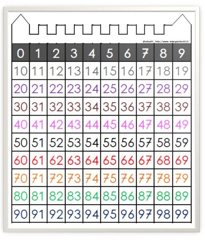 château des nombres - Le blog d'Aliaslili | Tableau des nombres, Nombre, Jeux maths ce1