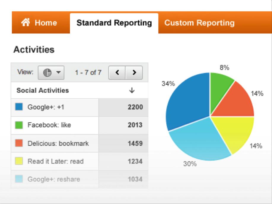 Hubspot Social Media Template Choice Image Template Design Free - Social media analytics report template