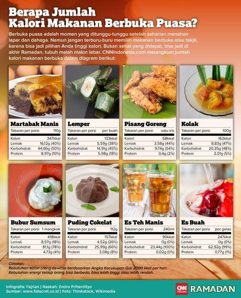 Berapa Jumlah Kalori Makanan Berbuka Puasa Resep Diet Makanan