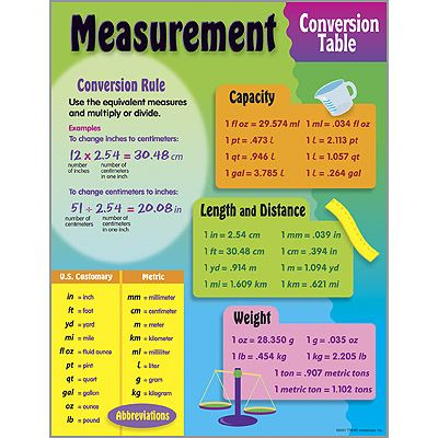 Measurement Conversion Chart Measurement, Conversion Table - measurement charts