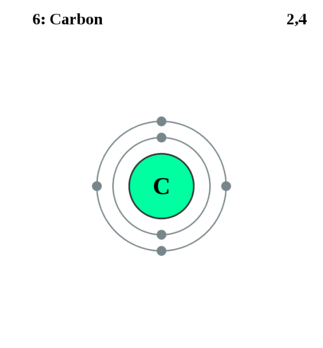 See the Electron Configuration of Atoms of the Elements Carbon Electron Configuration