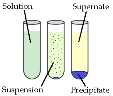 Chemistry Project How To Make A Storm Glass To Predict The Weather Chemistry Jokes Science Clipart Science Humor