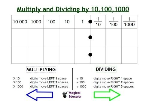 Place Value Chart For Multiplying And Dividing By 10 100 1000 Place Value Chart Math For Kids Math Instruction Dividing by decimals worksheet tes