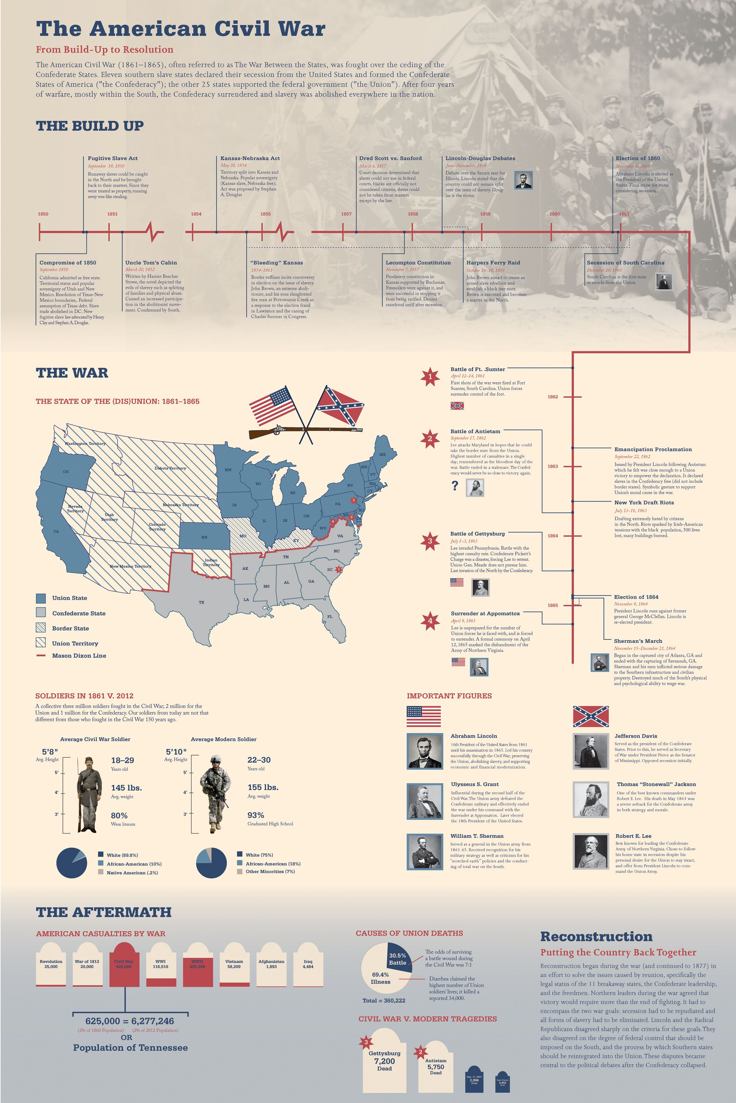 The Best Sites For Learning About The American Civil War