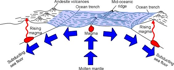 Sea Floor Spreading Plate Tectonics Ocean Trench Destructive Force