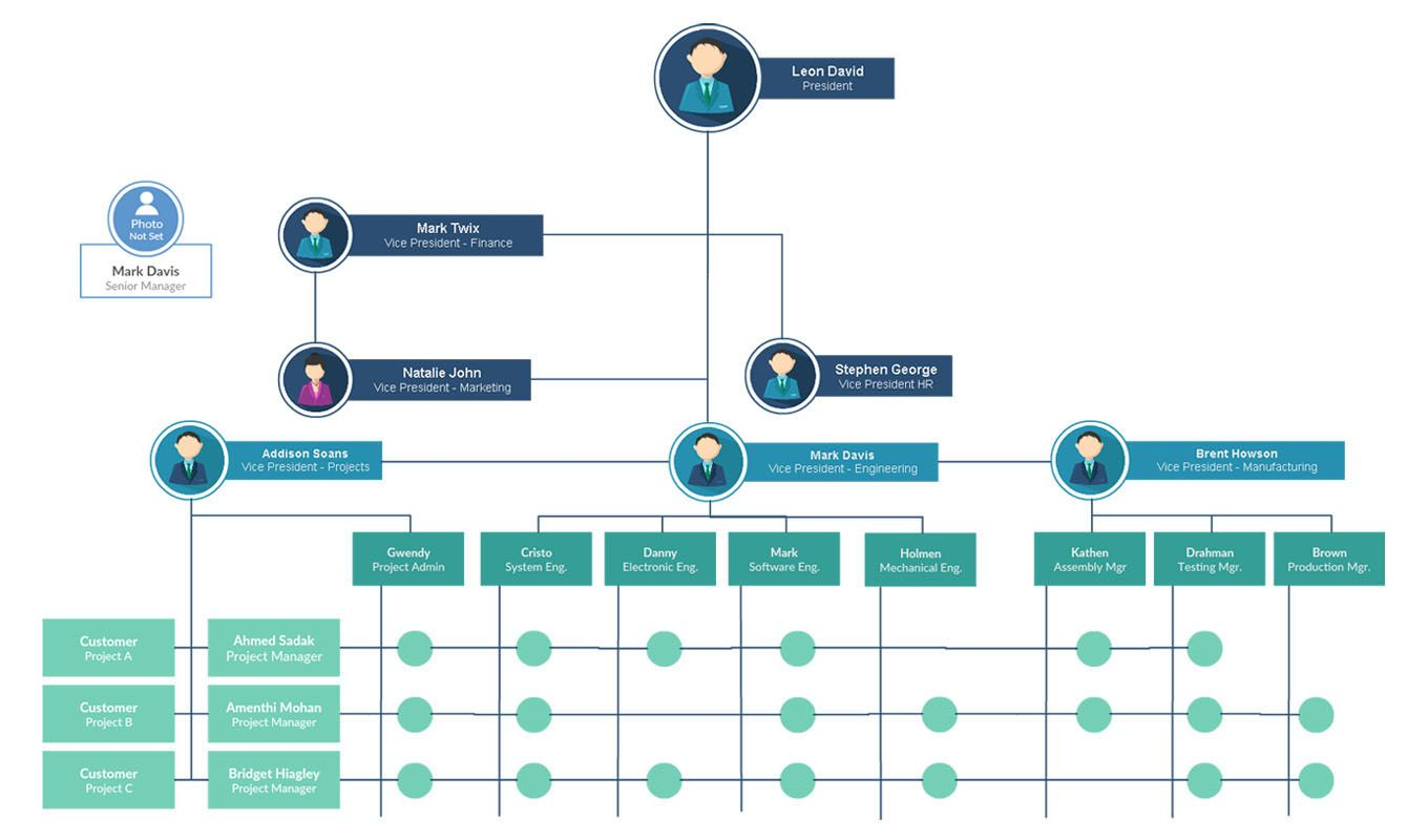 Pin By Michael Poythress On Org Charts    Flowchart And