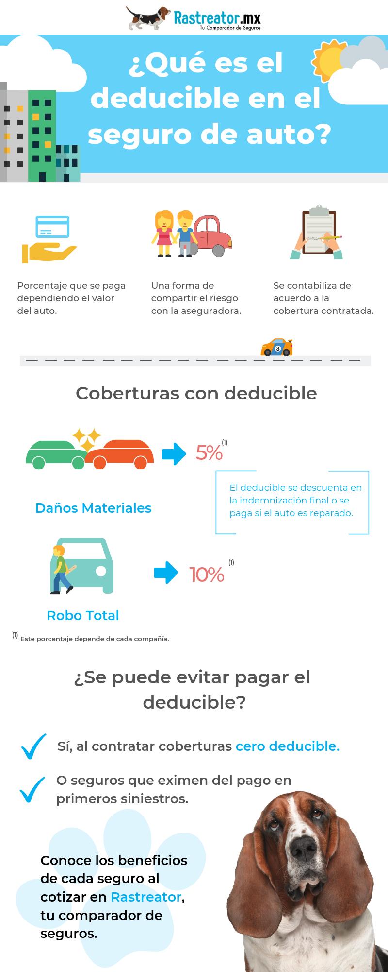 Sabes Que Es El Deducible En El Seguro De Auto Descúbrelo Seguro De Auto Agencia De Seguros Imagenes De Ahorro