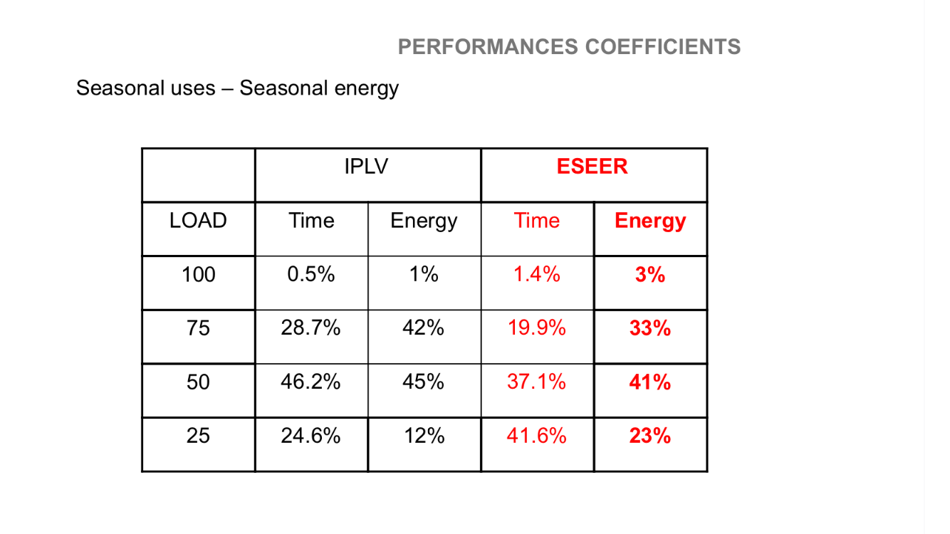 Eseer Iplv Description Hvac Control Control System Energy