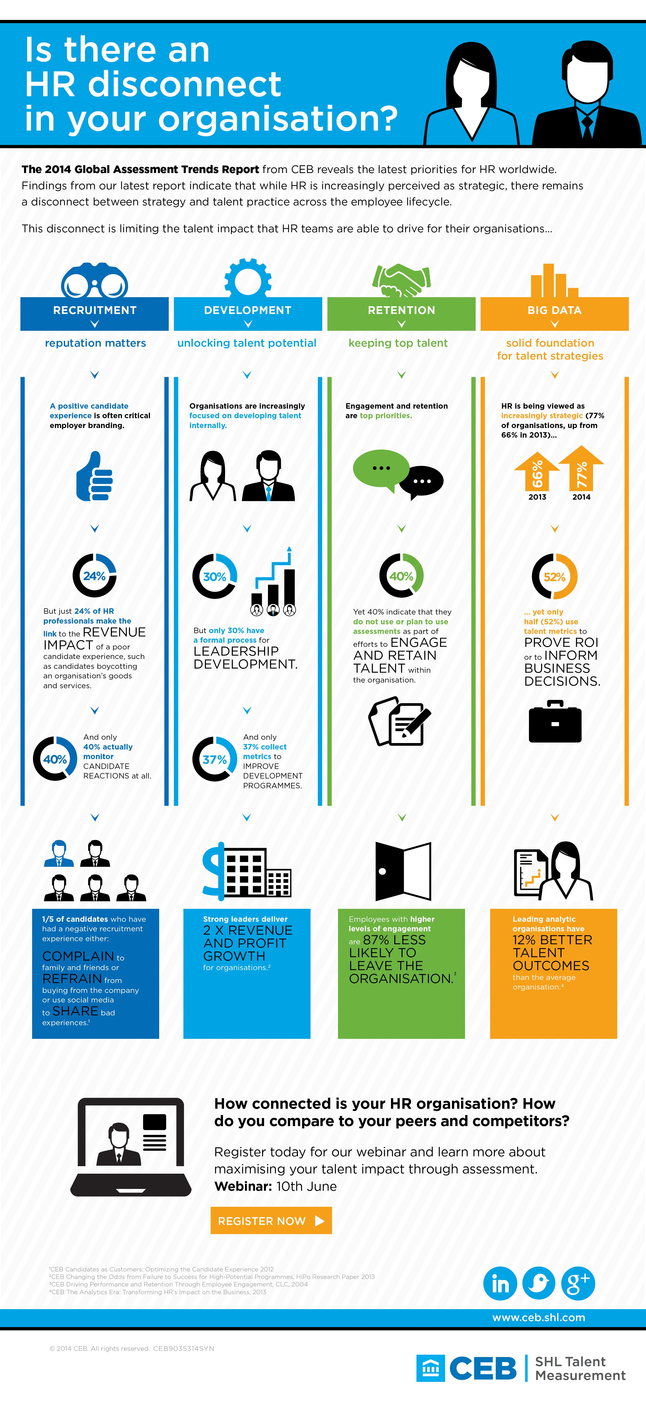 Global Assessment Trends Report - Key Insights into Talent ...