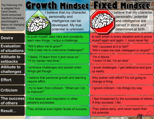 Fixed vs Growth Mindset Math Lesson - Idea for helping to break ...
