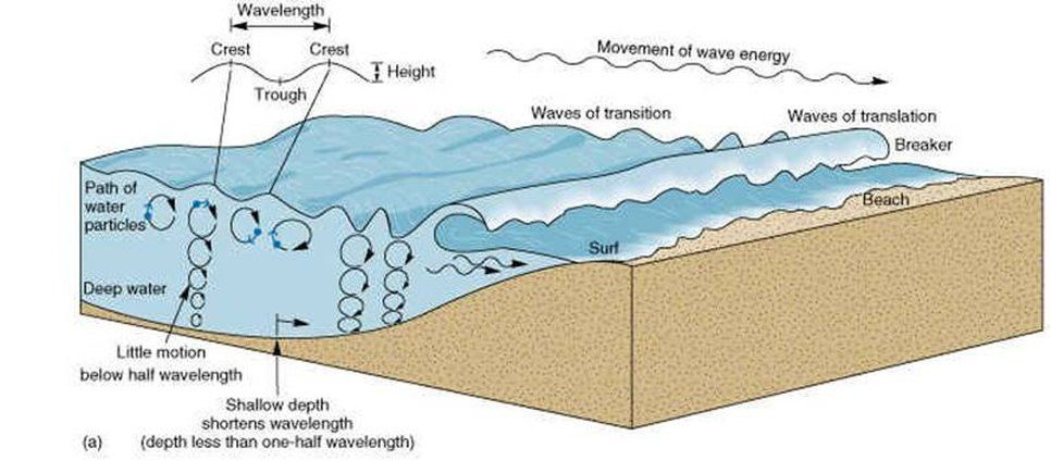 Coast Geography Geography Of Coasts Features Of Coasts Waves Geography Classroom Ocean Waves