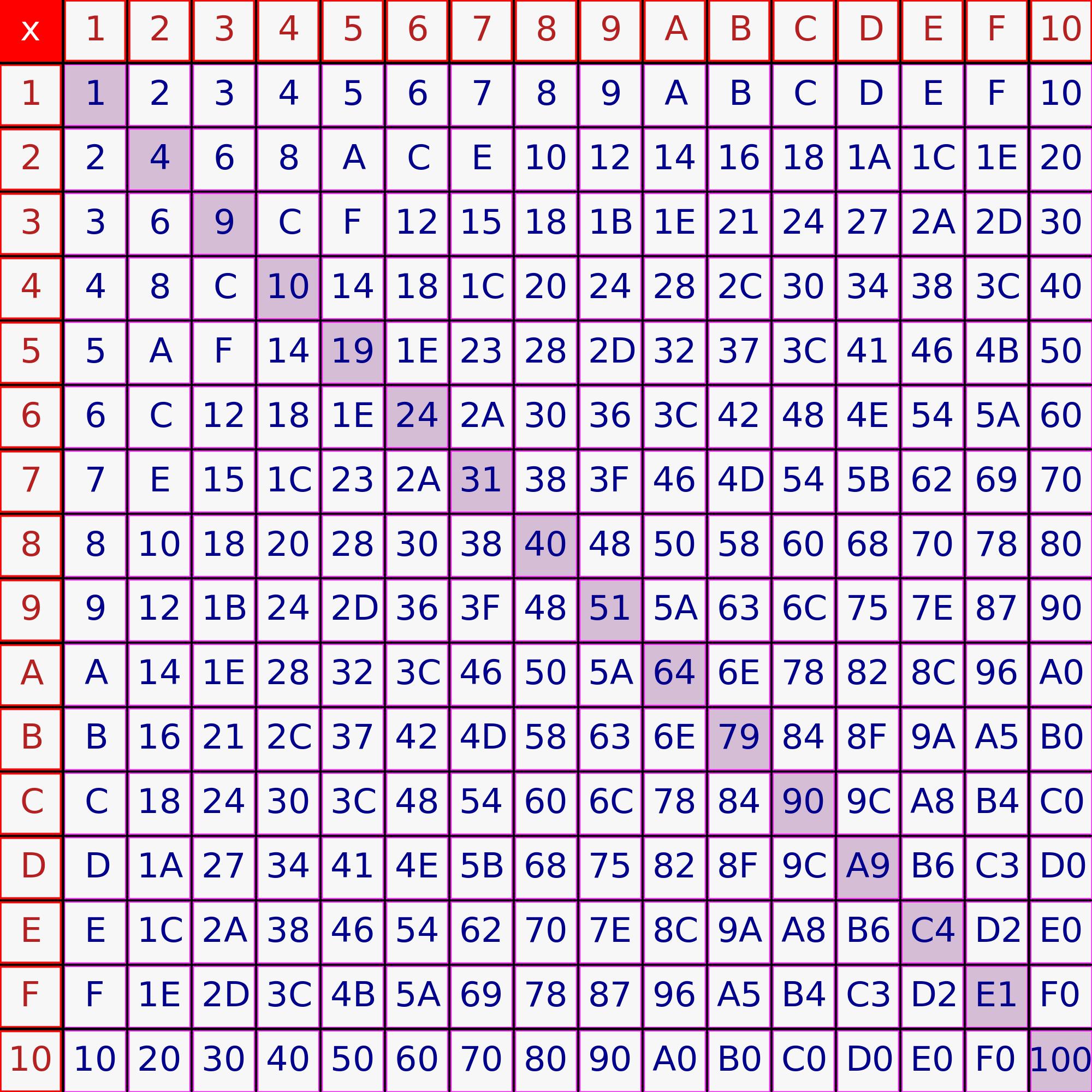 Px Hexadecimal Multiplication Tableg