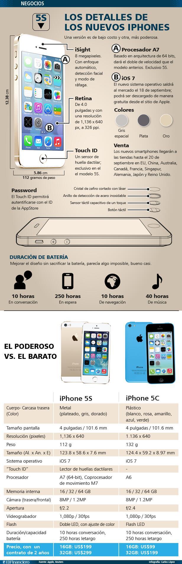 Características de los Iphone 5s y 5c