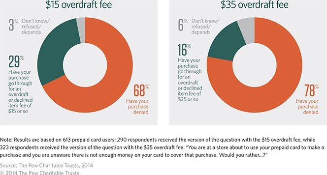 What Do People Want in Prepaid Cards?