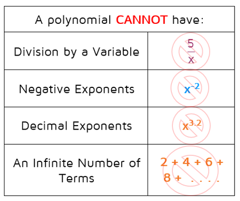 Intro To Polynomials Algebra And Teacher