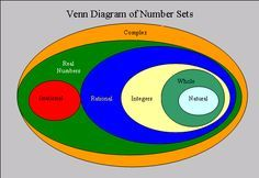 281dcb3a9a3ec9dae3d9869b2b7b3935 this site defines all number sets rational numbers, irrational