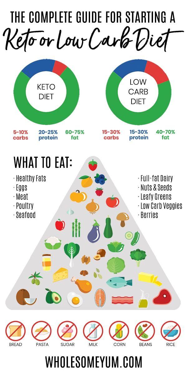 Photo of Low Carb & Keto-Diät-Plan: So starten Sie eine Low Carb-Diät