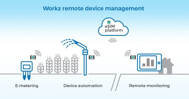 eSIM manufacturer and remote SIM provisioning manager | IoT