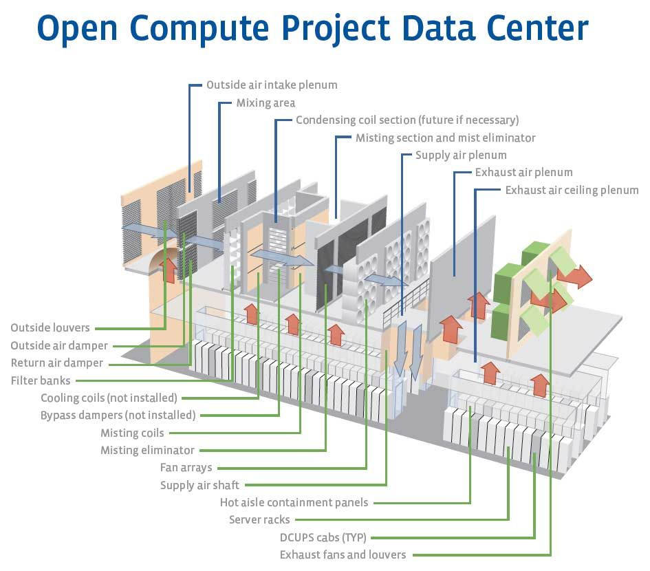 Image Detail For Data Center Design The Ark Data Center