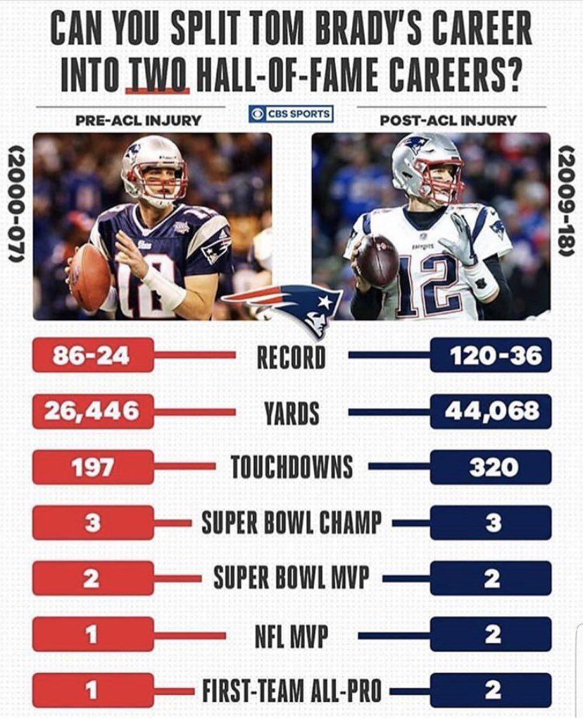 Bostons Diehards On Tom Brady Cbs Sports Football Memes Nfl