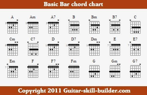 D7 Barre Chord