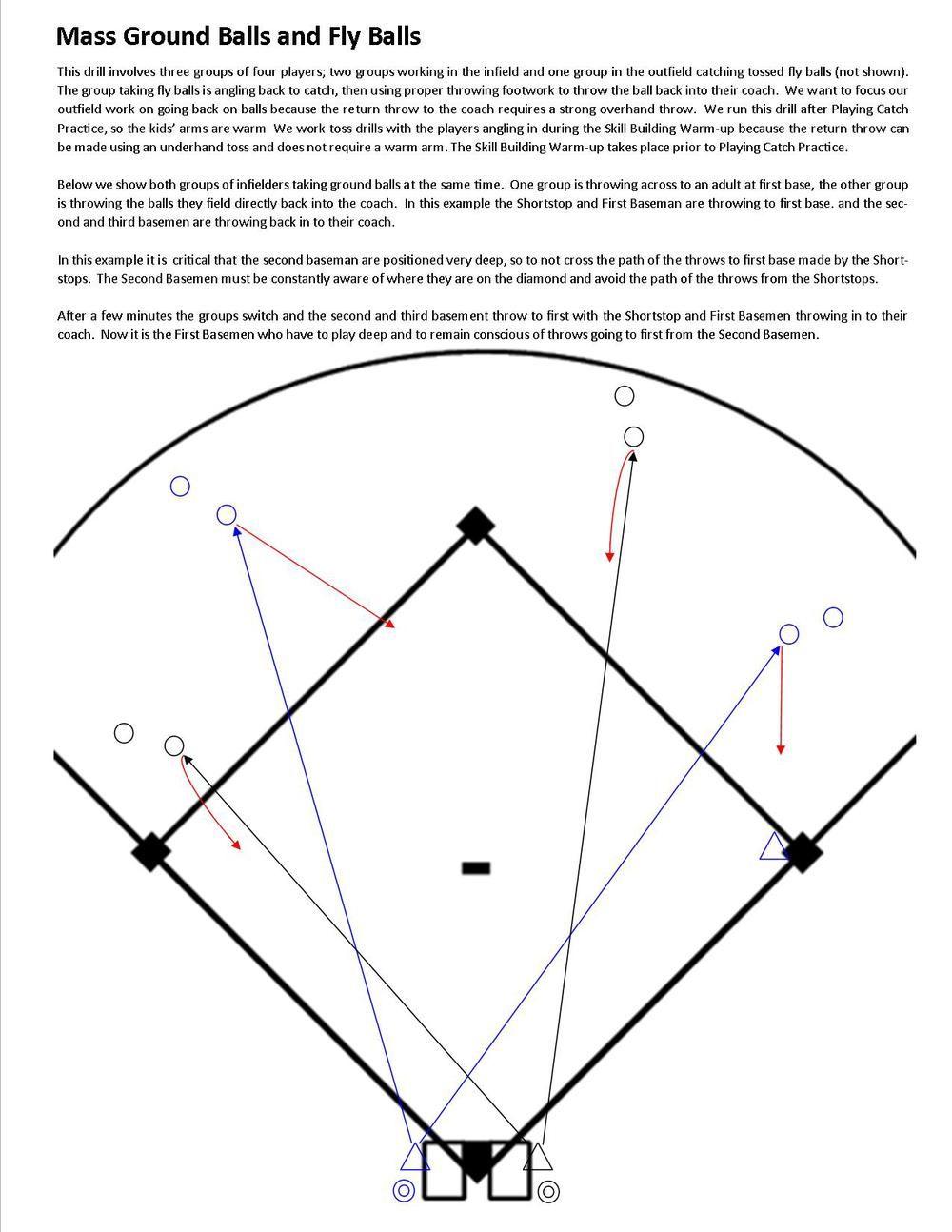 Pin by robert nyler on softball practice pinterest softball baseball coaching fastpitch softball baseball promposals life coaching training pooptronica Gallery