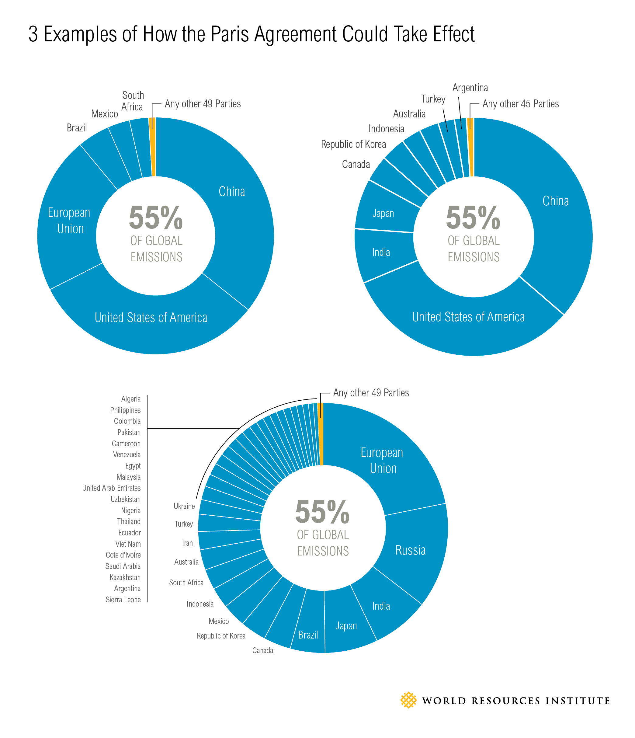 This Chart Details Three Scenarios Through Which The Paris