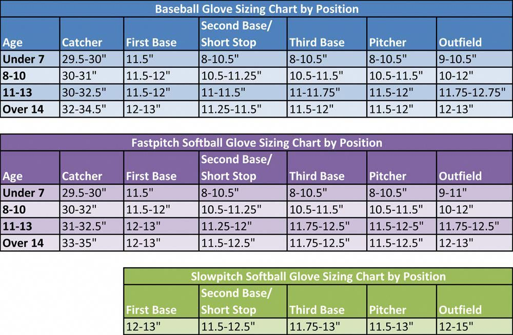 Mitt Sizing Chart For Softball And Baseball Baseballtips Baseball Glove Size Baseball Glove Softball Gloves