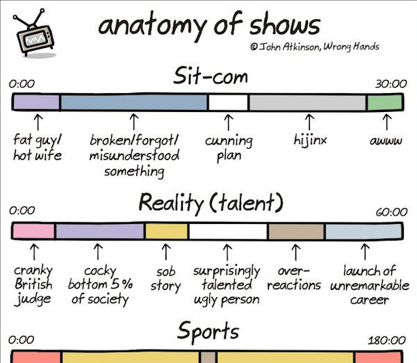 Chart The Anatomy Of Shows Academics Pinterest Anatomy And Humour