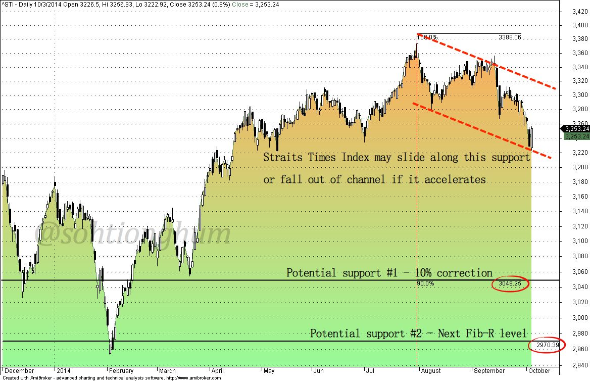 Charts 2 Potential Supports For Straits Times Index Sti Has More