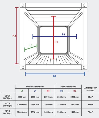 Versandbehälter Sind Standardabmessungen Wasserdichte Frachtcontainer Für  Den Transport Verwendet Wird, Maritime Besonders , Obwohl Es Anhänger Auch  Für