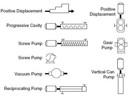 Positive Displacement Pump Symbols Engineering Pinterest Symbols