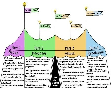 The Four Act Plot Structure | Inpiration | Story structure ...