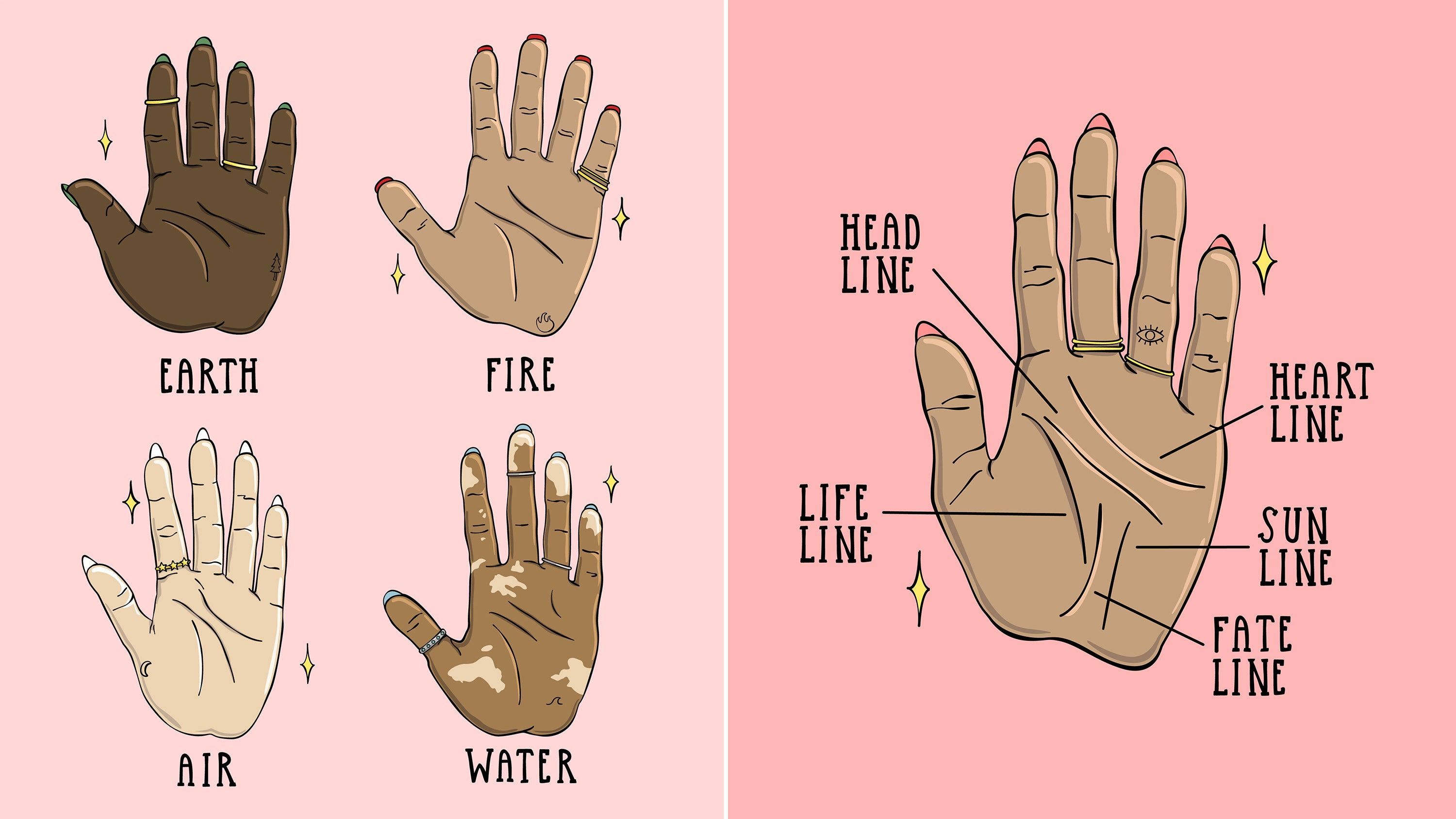 Palm Reading For Beginners A Guide To Reading Palm Lines In 2020