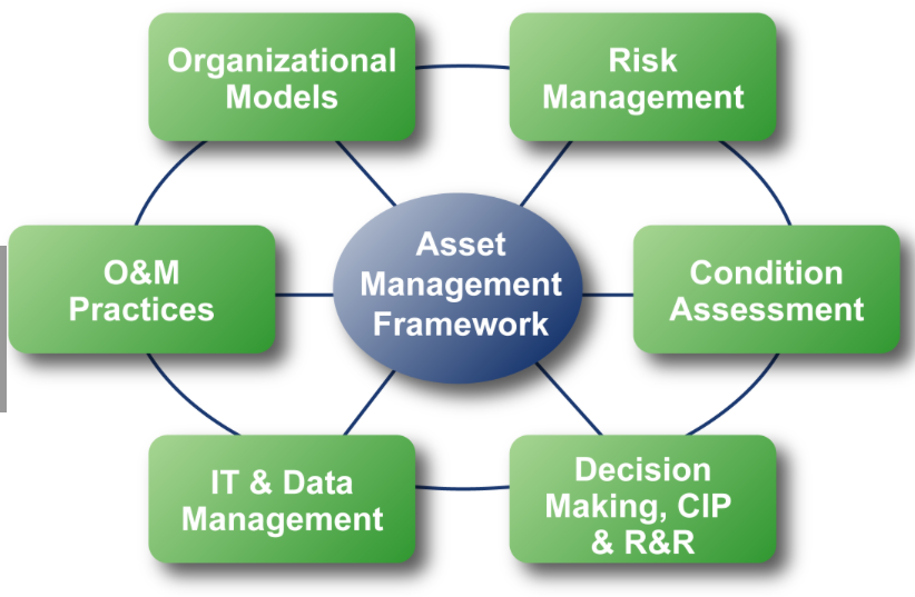 AssetManagement. Let us help you improve your operational