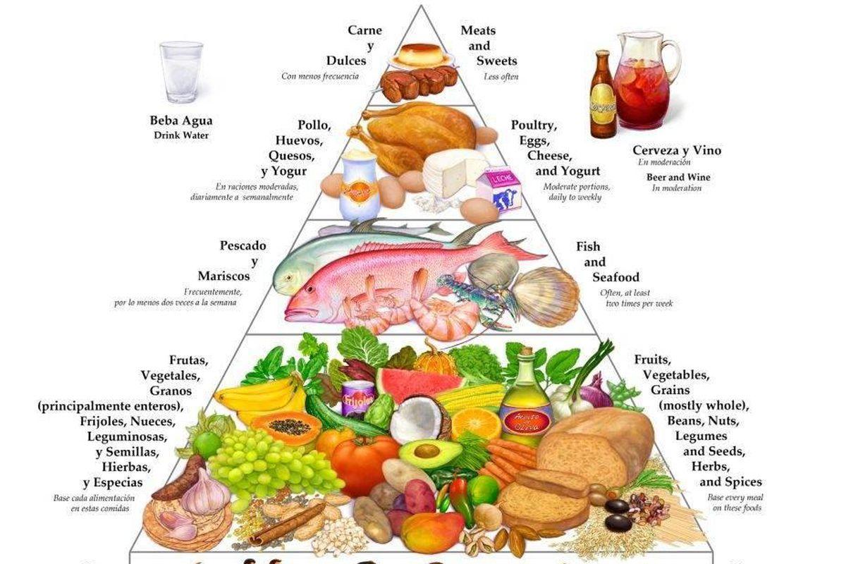 Texas Food Pyramid Trending