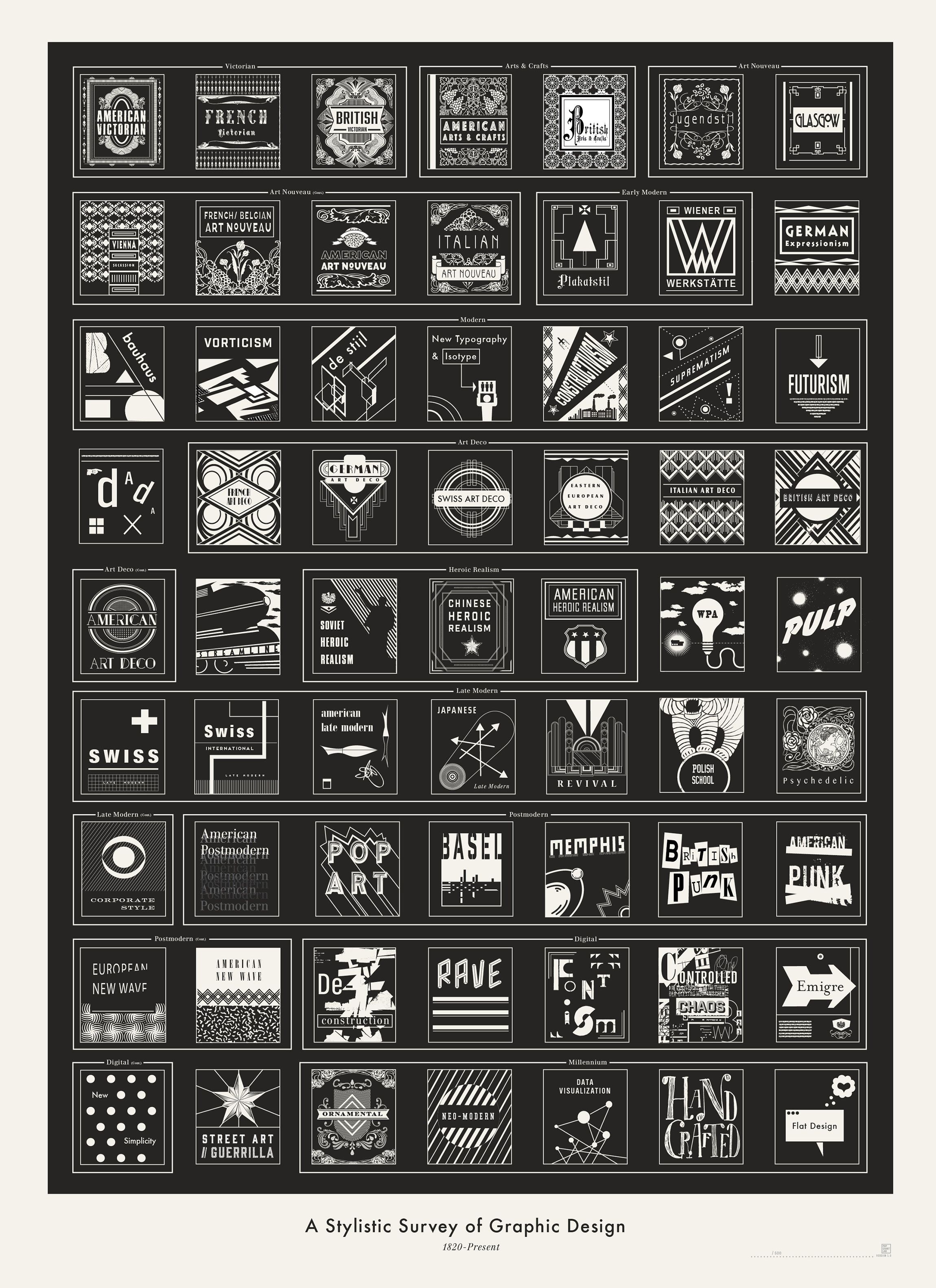 Photo of A Stylistic Survey of Graphic Design