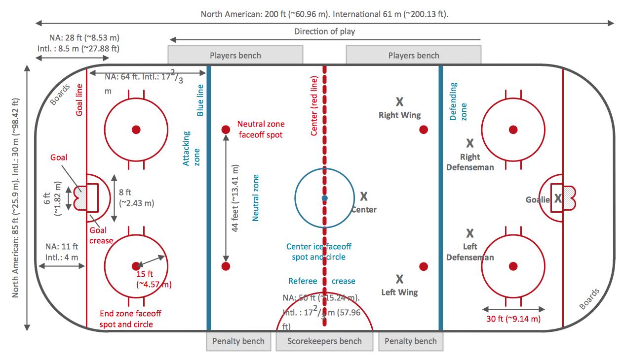 Hockey Field Template Icehockey Ice Hockey In 2020 Ice Hockey Rules Ice Hockey Ice Hockey Rink